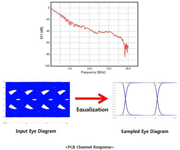 isi and eye diagram Behavioral simulation of decision feedback b output signal eye diagrams the eye diagram of the isi-corrected summing stage output should appear as shown.